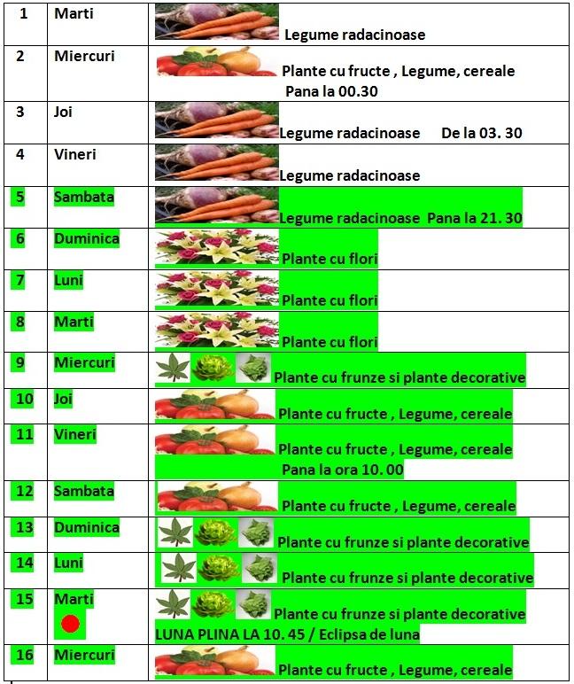 Calendarul_lunii_aprilie_2014_pentru_ingrijire_recoltare_plantare